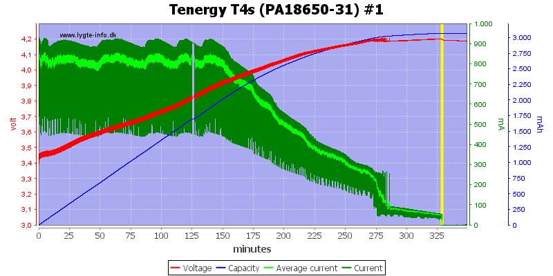 Tenergy%20T4s%20(PA18650-31)%20%231