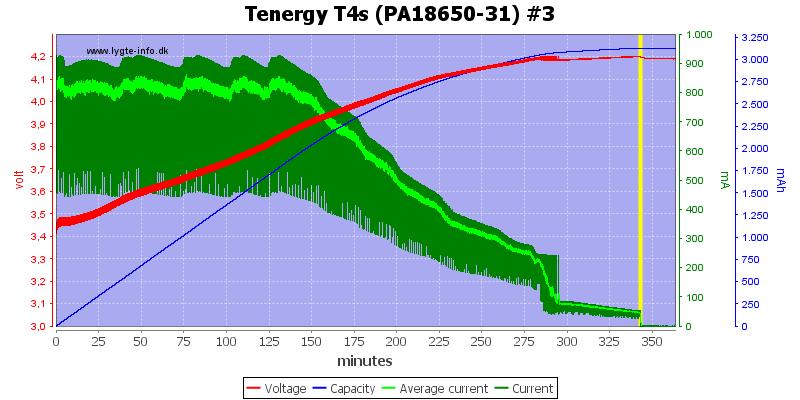 Tenergy%20T4s%20(PA18650-31)%20%233