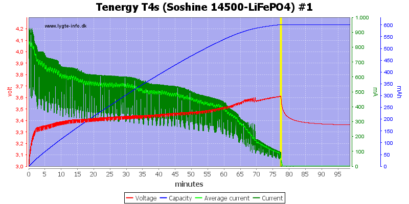 Tenergy%20T4s%20(Soshine%2014500-LiFePO4)%20%231