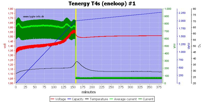 Tenergy%20T4s%20(eneloop)%20%231
