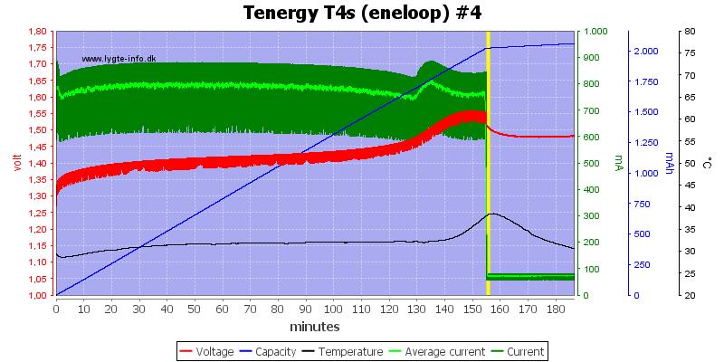 Tenergy%20T4s%20(eneloop)%20%234