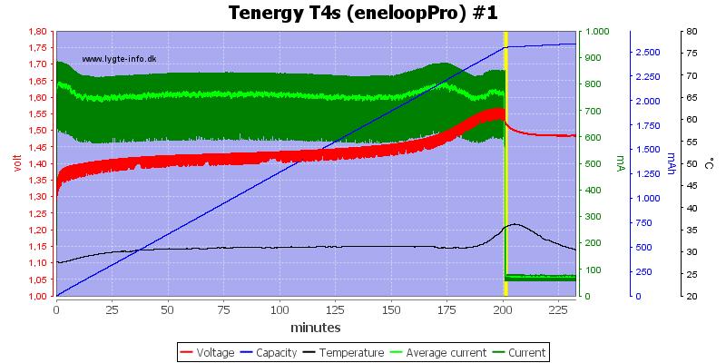 Tenergy%20T4s%20(eneloopPro)%20%231