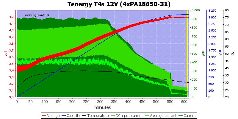 Tenergy%20T4s%2012V%20(4xPA18650-31)