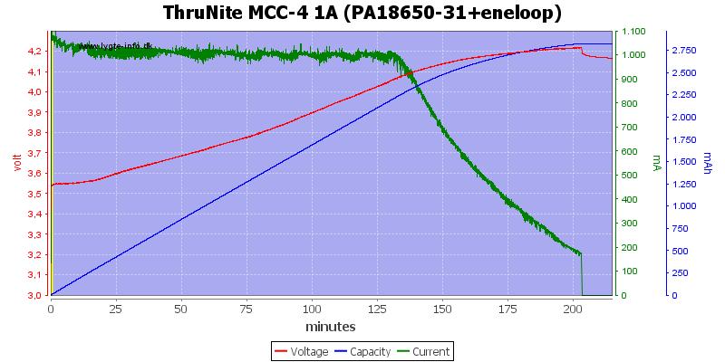 ThruNite%20MCC-4%201A%20(PA18650-31+eneloop)
