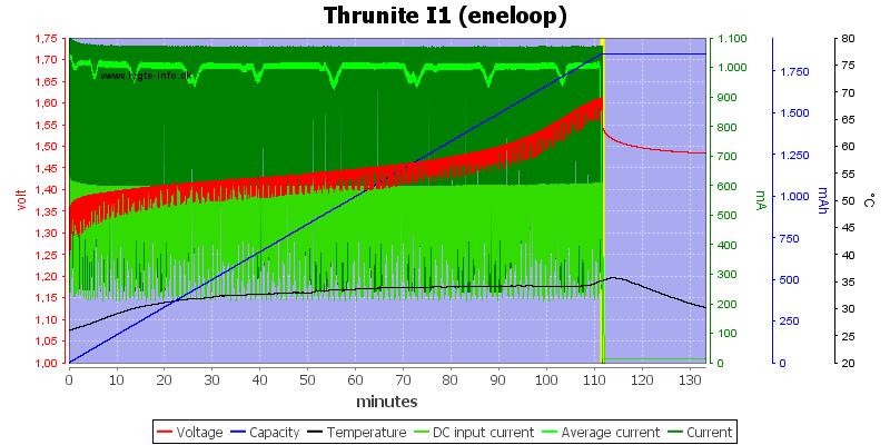 Thrunite%20I1%20(eneloop)