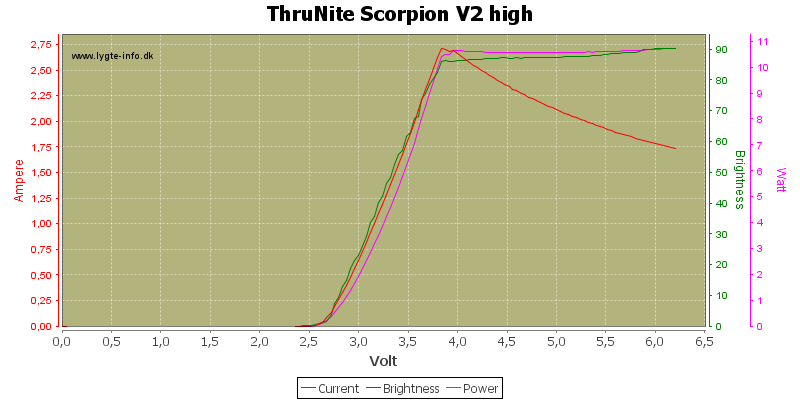 ThruNite%20Scorpion%20V2%20high