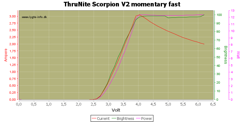 ThruNite%20Scorpion%20V2%20momentary%20fast