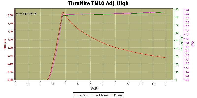 ThruNite%20TN10%20Adj.%20High