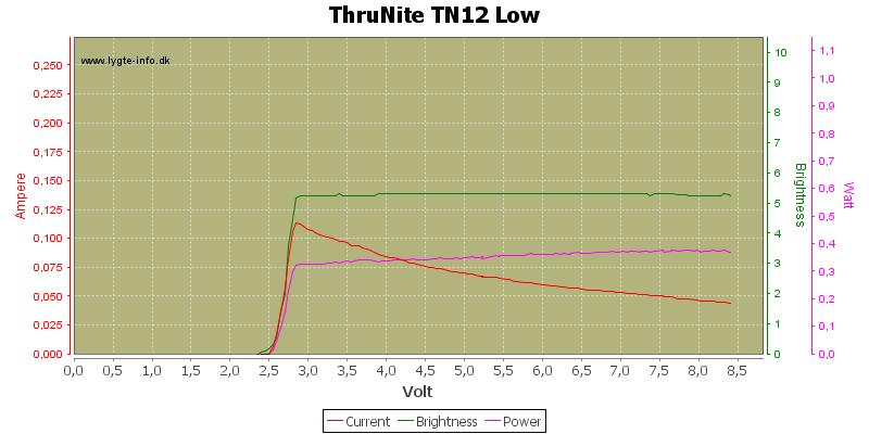 ThruNite%20TN12%20Low