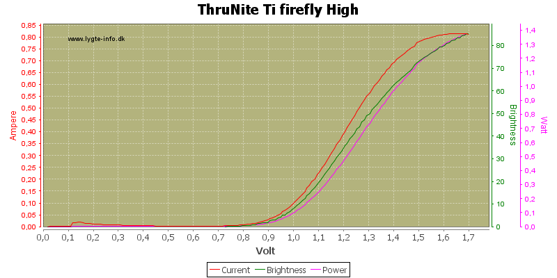 ThruNite%20Ti%20firefly%20High