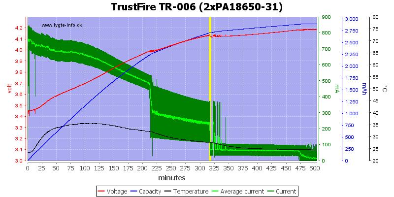 TrustFire%20TR-006%20(2xPA18650-31)