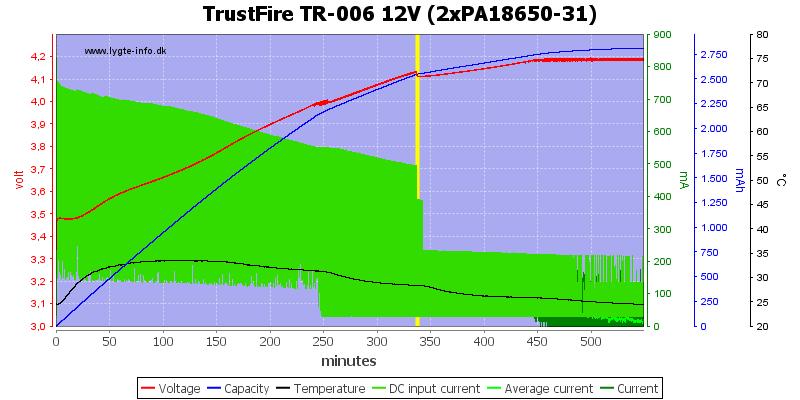 TrustFire%20TR-006%2012V%20(2xPA18650-31)