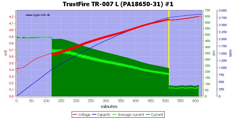 TrustFire%20TR-007%20L%20(PA18650-31)%20%231