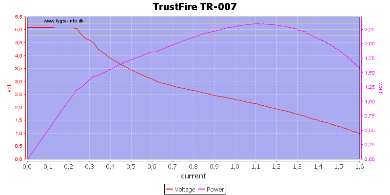 TrustFire%20TR-007%20load%20sweep
