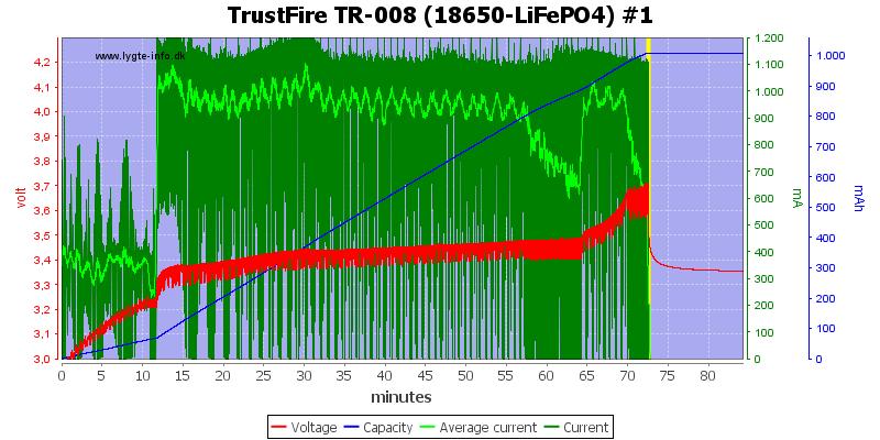 TrustFire%20TR-008%20(18650-LiFePO4)%20%231