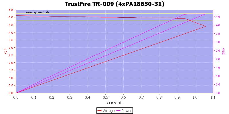TrustFire%20TR-009%20%284xPA18650-31%29%20load%20sweep