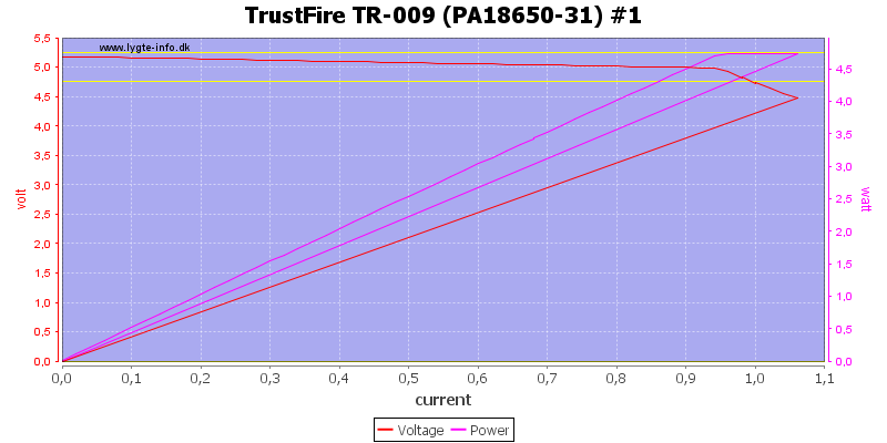 TrustFire%20TR-009%20%28PA18650-31%29%20%231%20load%20sweep