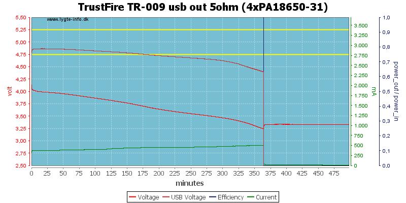 TrustFire%20TR-009%20usb%20out%205ohm%20%284xPA18650-31%29