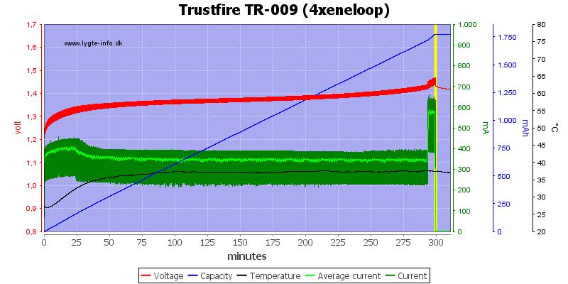 Trustfire%20TR-009%20(4xeneloop)