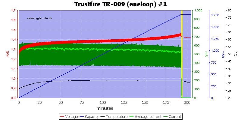 Trustfire%20TR-009%20(eneloop)%20%231
