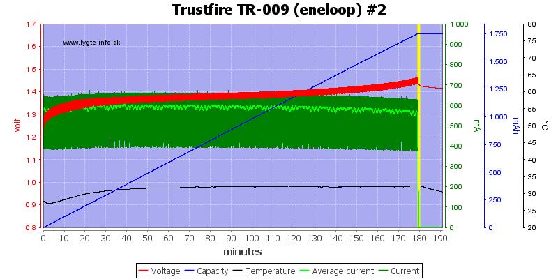 Trustfire%20TR-009%20(eneloop)%20%232