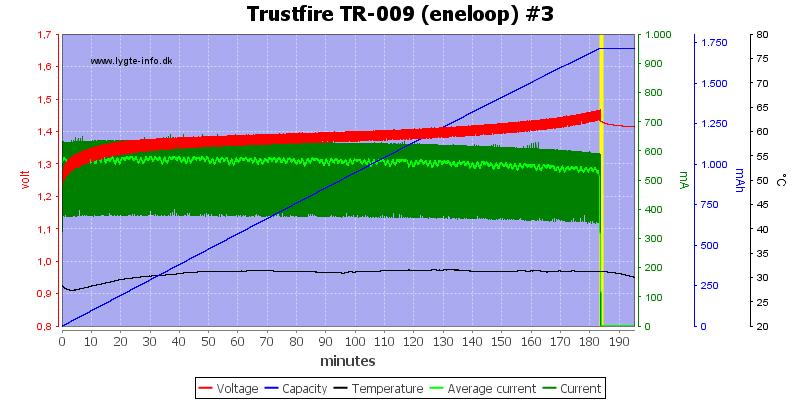 Trustfire%20TR-009%20(eneloop)%20%233