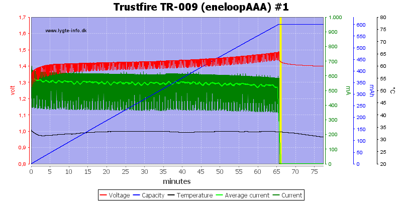 Trustfire%20TR-009%20(eneloopAAA)%20%231