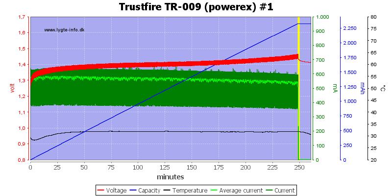 Trustfire%20TR-009%20(powerex)%20%231