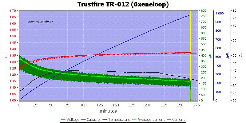 Trustfire%20TR-012%20(6xeneloop)