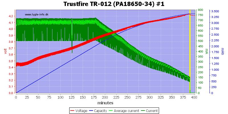 Trustfire%20TR-012%20(PA18650-34)%20%231