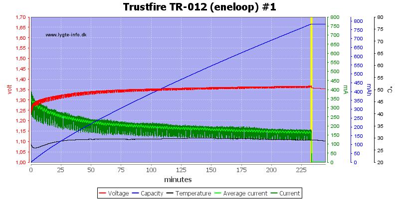 Trustfire%20TR-012%20(eneloop)%20%231