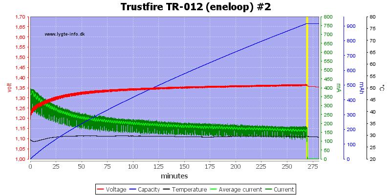 Trustfire%20TR-012%20(eneloop)%20%232