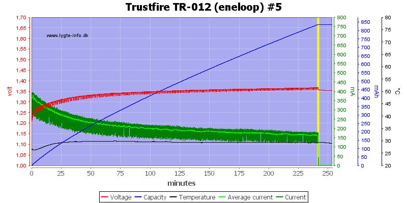 Trustfire%20TR-012%20(eneloop)%20%235