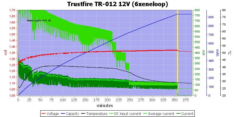 Trustfire%20TR-012%2012V%20(6xeneloop)