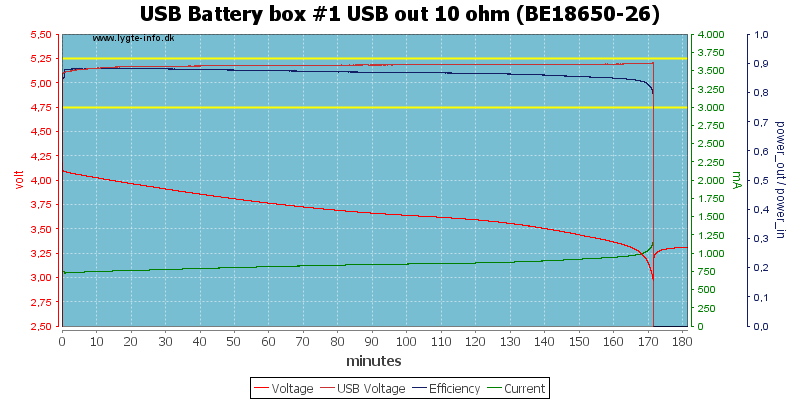 USB%20Battery%20box%20%231%20USB%20out%2010%20ohm%20(BE18650-26)