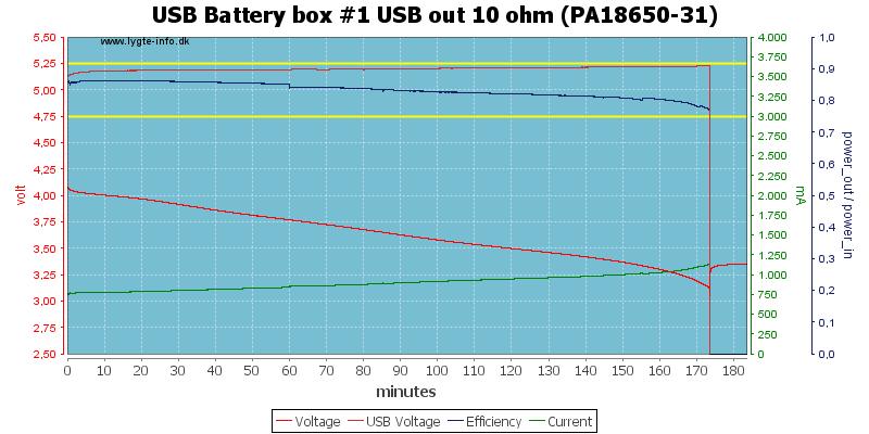 USB%20Battery%20box%20%231%20USB%20out%2010%20ohm%20(PA18650-31)