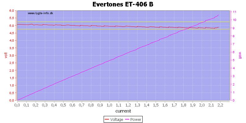 Evertones%20ET-406%20B%20load%20sweep