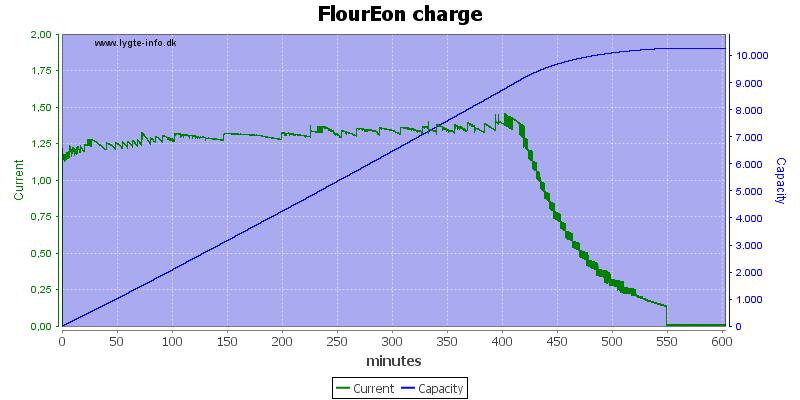 FlourEon%20charge