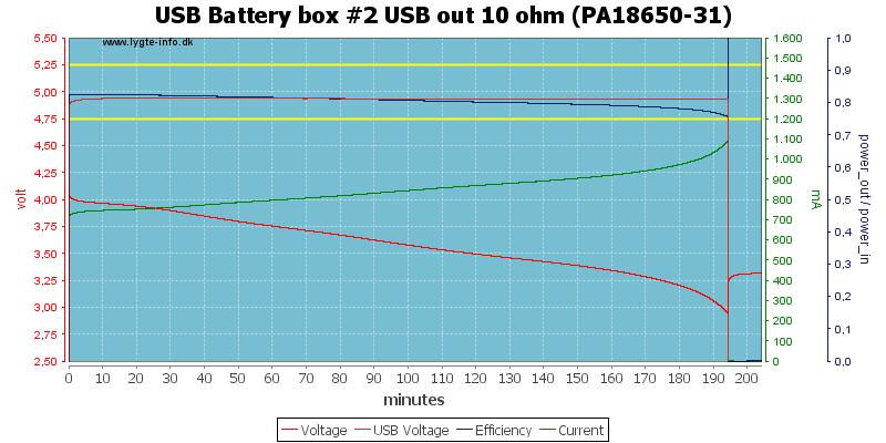 USB%20Battery%20box%20%232%20USB%20out%2010%20ohm%20(PA18650-31)
