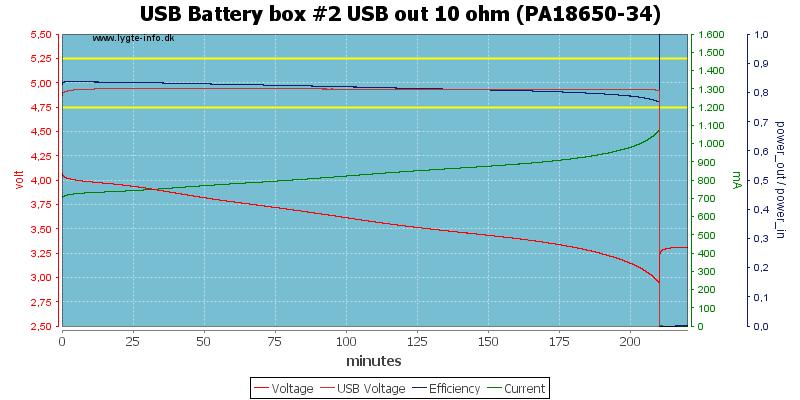 USB%20Battery%20box%20%232%20USB%20out%2010%20ohm%20(PA18650-34)