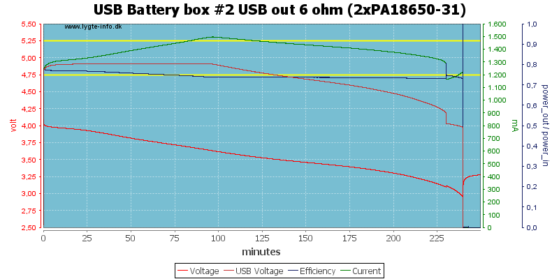 USB%20Battery%20box%20%232%20USB%20out%206%20ohm%20(2xPA18650-31)