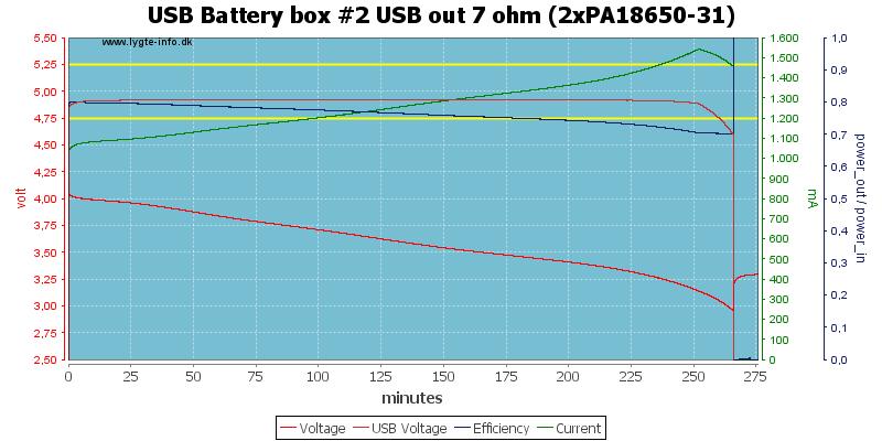 USB%20Battery%20box%20%232%20USB%20out%207%20ohm%20(2xPA18650-31)