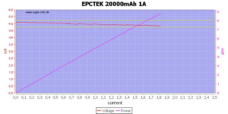 EPCTEK%2020000mAh%201A%20load%20sweep