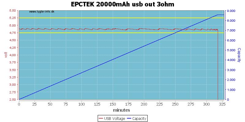 EPCTEK%2020000mAh%20usb%20out%203ohm
