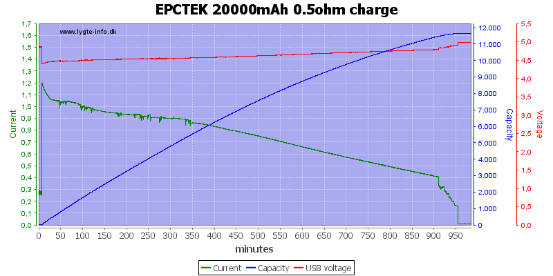 EPCTEK%2020000mAh%200.5ohm%20charge