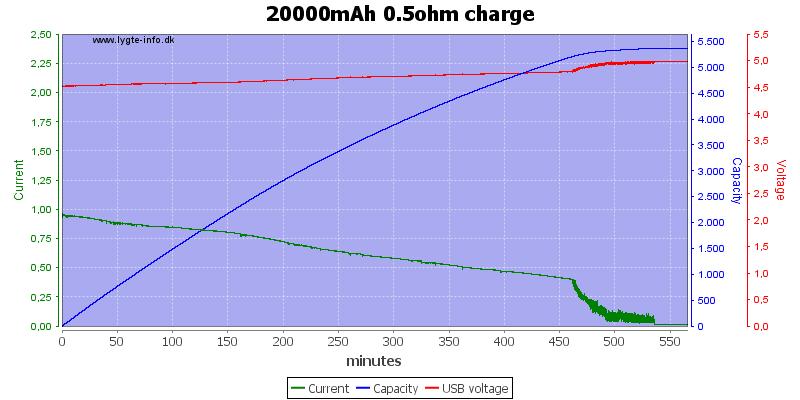 20000mAh%200.5ohm%20charge