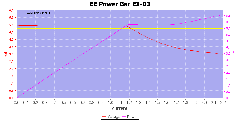 EE%20Power%20Bar%20E1-03%20load%20sweep