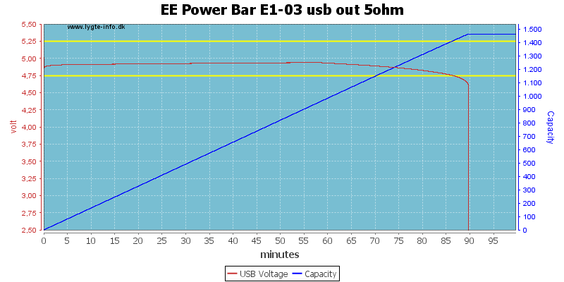 EE%20Power%20Bar%20E1-03%20usb%20out%205ohm