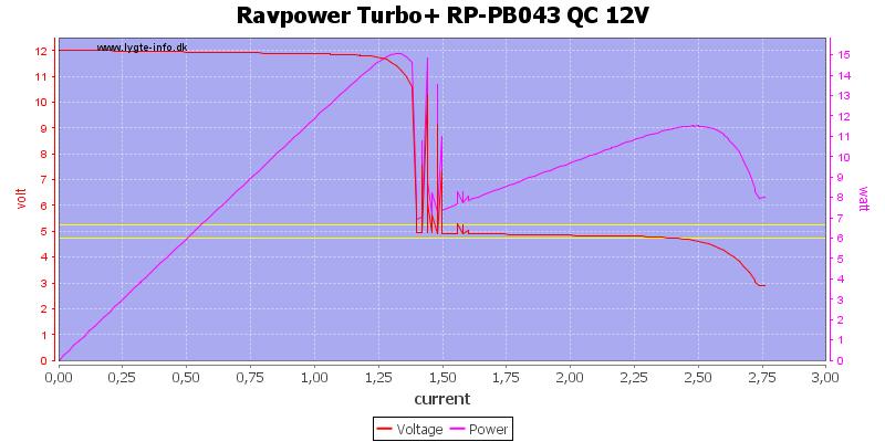 Ravpower%20Turbo+%20RP-PB043%20QC%2012V%20load%20sweep