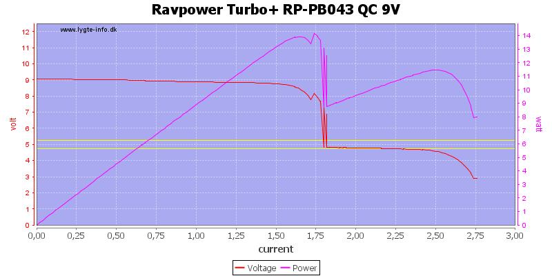 Ravpower%20Turbo+%20RP-PB043%20QC%209V%20load%20sweep